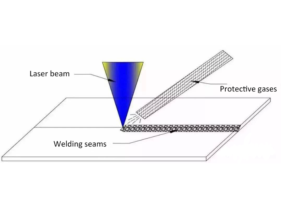 Introduction to the use of shielding gas in laser welding machines